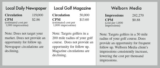 Social Media Golf Marketing is better than golf magazine ads or newspaper ads.  Welborn Social Media 19th Hole Media